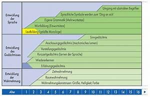 entwicklungsphasen kleinkind tabelle