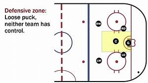 Basic Hockey Positions  Defensive Zone