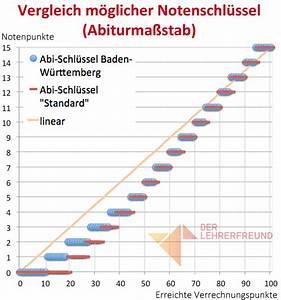 Abitur Schnitt Berechnen : notenschl ssel online berechnen vollst ndig anpassbar lehrerfreund ~ Themetempest.com Abrechnung