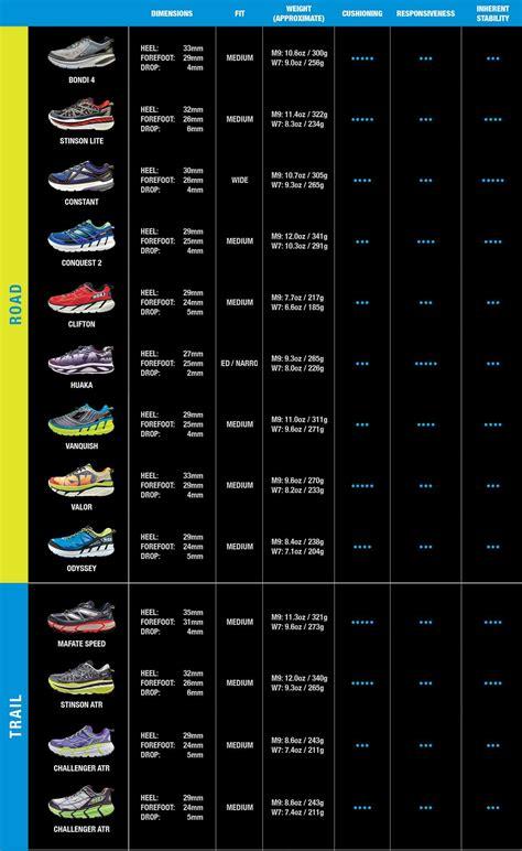 hoka   shoe comparison chart pick  perfect pair