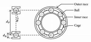 Schematic Representation Of A Roller Bearing