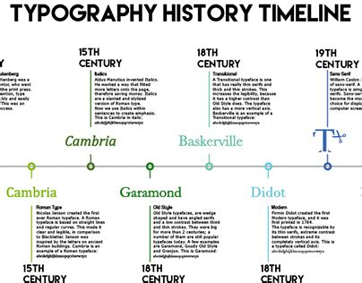 typography history timeline on behance typography timeline zid imperio