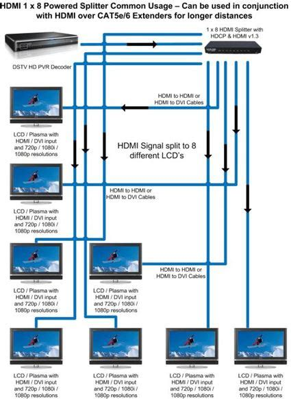 Outputs Powered Hdmi Splitter Hdcp