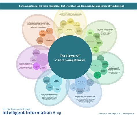 The Design Functions Of A Knowledge Based Pdf How Do You Figure Out Your True Competencies