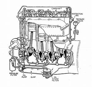 Ford Engine Oiling System Diagram : file overhead cam engine with forced oil lubrication ~ A.2002-acura-tl-radio.info Haus und Dekorationen
