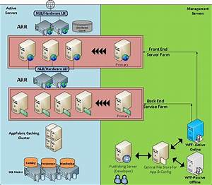 Architecture Diagram  Blueprint For Enterprise Web