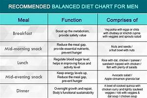 Balanced Diet Chart For Men What Is A Good Healthy Diet Chart Quora