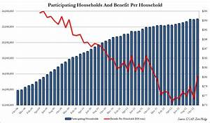 Food Stamp Benefit Chart Households On Foodstamps Rise To New Record Zero Hedge