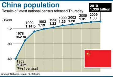 china statistics bureau forced late term abortions must not be tolerated global