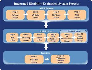 The Integrated Disability Evaluation System