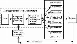 Decision Support System  Sistem Pendukung Keputusan