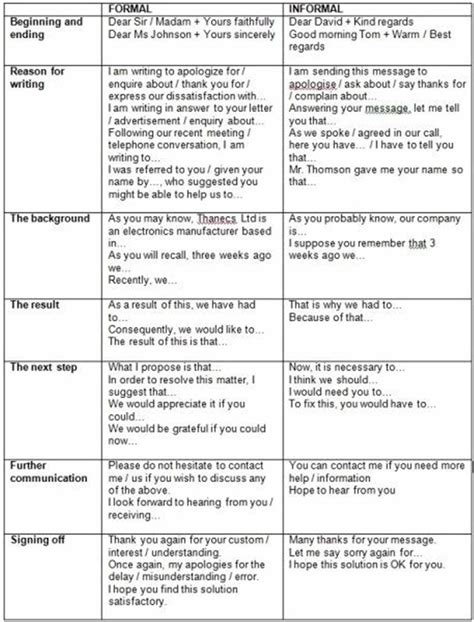differences  formal  informal letters english