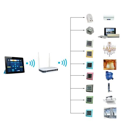 best plc for home automation best taiyito smart home automation products zigbee ha smart home system domotic kit lcd remote