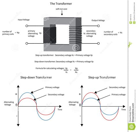 diagram  show   electrical transformer