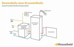 Durchlauferhitzer Kosten Berechnen : brennstoffzellenheizung kosten funktion wirtschaftlichkeit kesselheld ~ Themetempest.com Abrechnung
