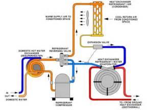 Pictures of Air Source Heat Pump Vs Condensing Boiler