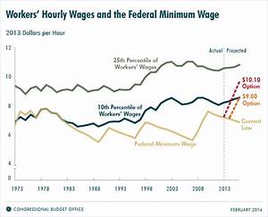 The Effects of a Minimum-Wage Increase on Employment and ...