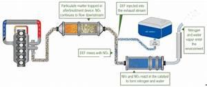 Diesel Exhaust Fluid  Def