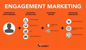 Qué es engagement marketing; 3 ejemplos luisMARAM