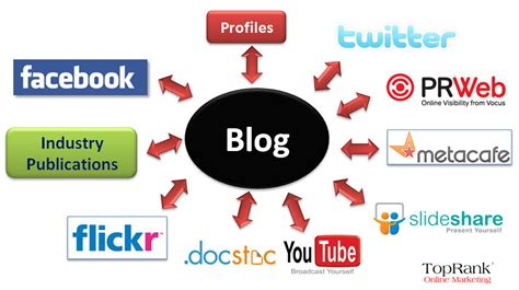 Blogging And Seo by Hub And Spoke Model For Social Media Marketing Flickr
