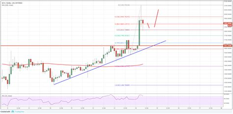 Follow the btc/usd chart live with capital.com to stay on top of the current bitcoin price in usd and spot the best trading opportunities. Bitcoin Cash Price Forecast: BCH/USD Upside Thrust - CryptosRus