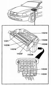 Volvo S70  1998 - 1999  - Fuse Box Diagram