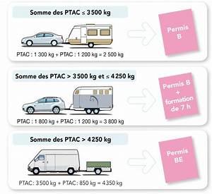 Location Remorque Porte Voiture Sans Permis E : l gislation permis e atlantique remorques franc ~ Melissatoandfro.com Idées de Décoration