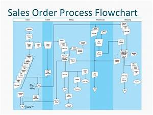 Revenue Cycle Flowchart Examples