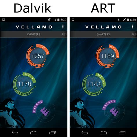 Mobile Benchmark by Dalvik Versus Benchmarks On A Nexus 5 Running Android