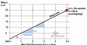 Konstante Beschleunigung Berechnen. haftreibung berechnen ...