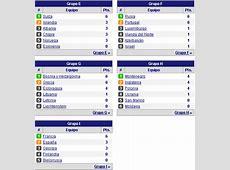 tabla de posiciones eliminatorias europeas 2014 Deportes