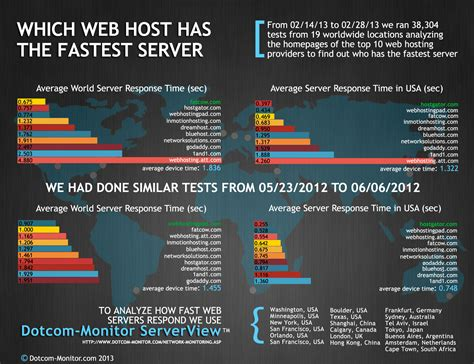 Best Website Hosting Fastest Web Host Website Best Web Hosting Companies Put