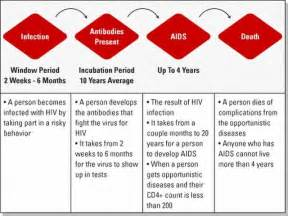 Stages of HIV AIDS Infection