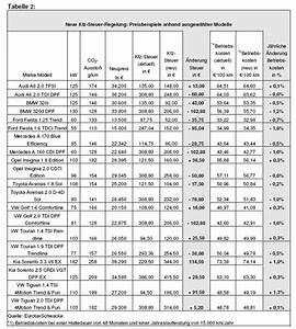 Kfz Steuern Berechnen 2015 : gw trends neue kfz steuer und die restwerte ~ Themetempest.com Abrechnung