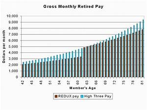 Military Compensation Gt Pay Gt Retirement Gt W3with22years