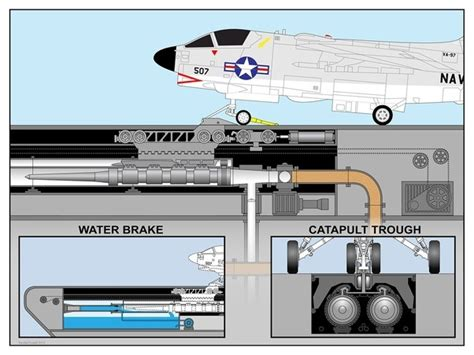 How Does Catapult Aircraft Carrier Work Quora