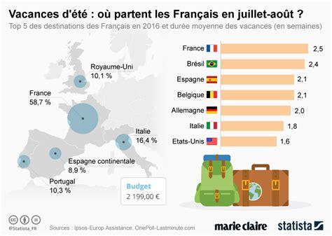 Où Partent Les Français En