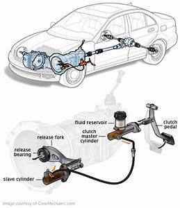 Hydraulic Clutch System