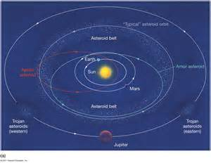 Solar System with Asteroid and Kuiper Belt