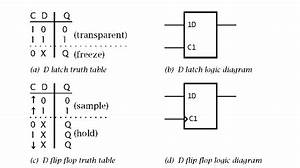 Set Reset Flip Flop Truth Table  U0026 Jk Flip