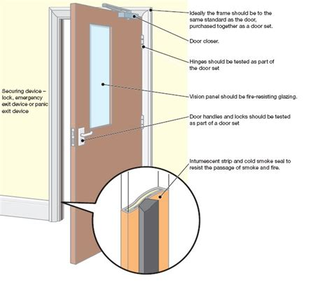 fire doors explained  beginners guide