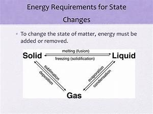 What Is Needed To Change A Phase Of Matter  Mishkanet Com