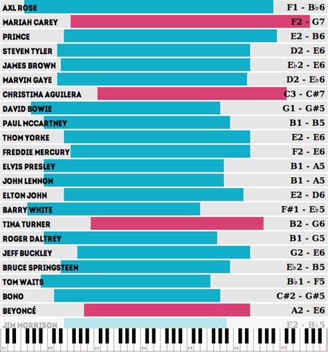 five octave vocal range which singers the widest vocal ranges