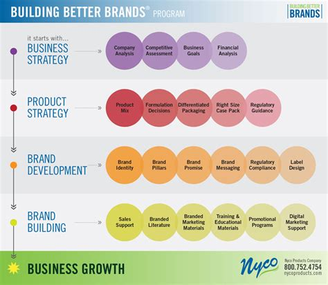Private Chemical Branding - Build a Better Brand, Build a Better Business