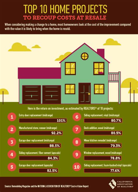 home improvement projects  pay