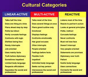 Lewis Model of Cross-Cultural Communication