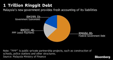 Aggressive debt collection practices for unpaid credit card debt continues. Malaysia's 1 Trillion Ringgit Government Debt Explained - Bloomberg
