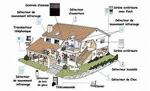 Alarme Maison Telesurveillance : systeme d alarme de maison ~ Premium-room.com Idées de Décoration