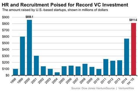 chart of the day surging investments in hr tech journal steve s hr technology