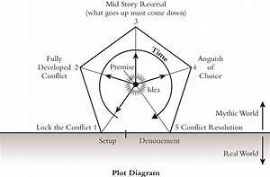 35 My Favorite Chaperone Plot Diagram